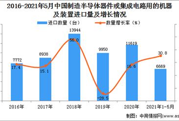 2021年1-5月中国制造半导体器件或集成电路用的机器及装置进口数据统计分析
