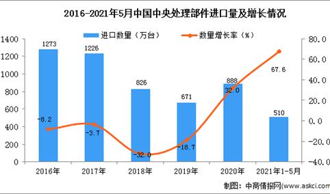 2021年1-5月中国中央处理部件进口数据统计分析