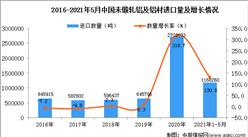 2021年1-5月中国未锻轧铝及铝材进口数据统计分析
