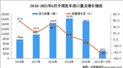 2021年1-5月中国货车进口数据统计分析