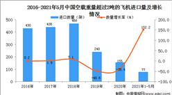 2021年1-5月中国空载重量超过2吨的飞机进口数据统计分析