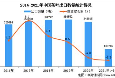 2021年1-5月中國茶葉出口數據統計分析