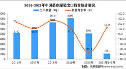 2021年1-5月中国裘皮服装出口数据统计分析