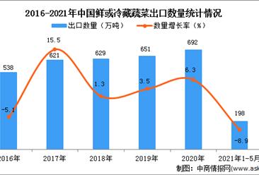 2021年1-5月中国鲜或冷藏蔬菜出口数据统计分析