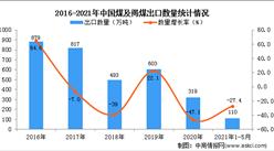 2021年1-5月中国煤及褐煤出口数据统计分析