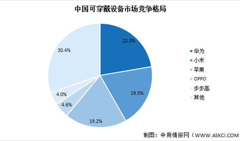 2020年第四季度中国可穿戴设备市场格局分析:华为占比22.3%(图)