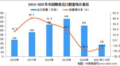 2021年1-5月中國糧食出口數據統計分析