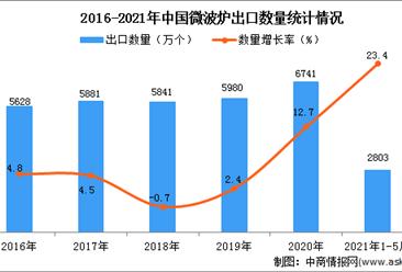2021年1-5月中国微波炉出口数据统计分析