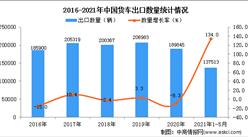 2021年1-5月中国货车出口数据统计分析
