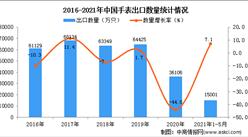 2021年1-5月中国手表出口数据统计分析
