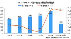 2021年1-5月中国冰箱出口数据统计分析
