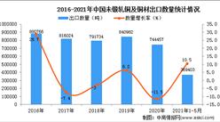 2021年1-5月中國未鍛軋銅及銅材出口數據統計分析
