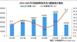 2021年1-5月中国材料技术出口数据统计分析