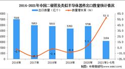 2021年1-5月中国二极管及类似半导体器件出口数据统计分析
