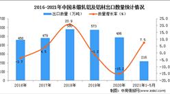 2021年1-5月中国未锻轧铝及铝材出口数据统计分析