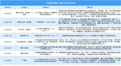 2021年中国智能燃气表行业发展前景分析:物联网建设推动燃气表升级(图)