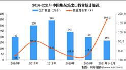 2021年1-5月中國集裝箱出口數據統計分析