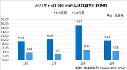 2021年1-4月中国IVD产品进出口情况:德国为第一大进出口市场(图)