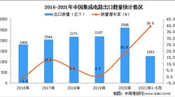 2021年1-5月中国集成电路出口数据统计分析