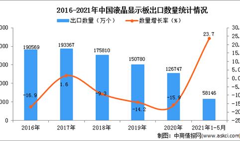 2021年1-5月中国液晶显示板出口数据统计分析