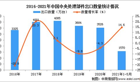2021年1-5月中国中央处理部件出口数据统计分析