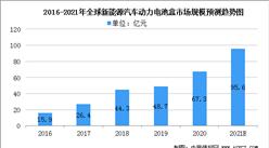 2021年全球新能源汽车动力电池盒市场规模及行业发展趋势分析(图)