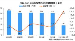 2021年1-5月中国钢铁线材出口数据统计分析