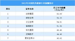 2021年中国医药健康行业薪酬统计情况:15家药企平均年薪超30万(图)