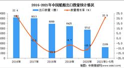 2021年1-5月中国船舶出口数据统计分析