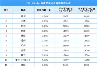 2021年6月百城新建住宅价格指数排行榜(附全榜单)