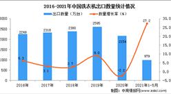 2021年1-5月中國洗衣機出口數據統計分析
