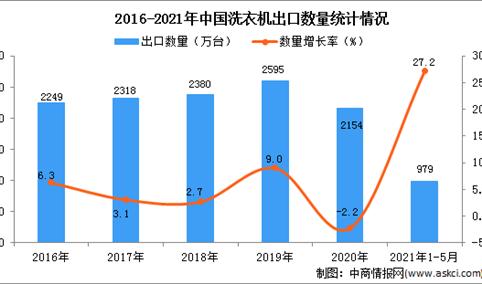2021年1-5月中国洗衣机出口数据统计分析