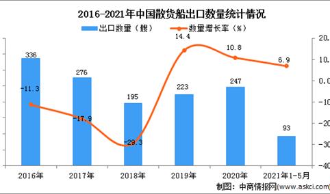 2021年1-5月中国散货船出口数据统计分析