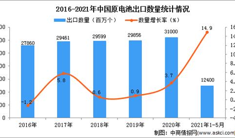 2021年1-5月中国原电池出口数据统计分析