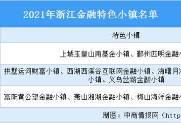 2021年浙江金融特色小镇汇总(名单)