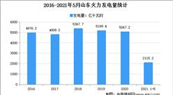 2021年山东火力发电市场分析:5月累计发电量超2000亿千瓦时