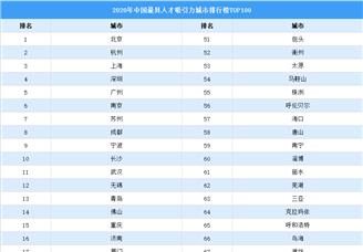 2020年中国最具人才吸引力城市排行榜TOP100(图)