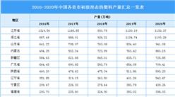 2021年中国初级形态的塑料行业区域分布现状分析:江苏产量最高(图)