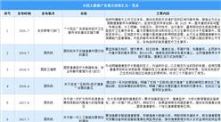 2021年中国大健康产业最新政策汇总一览表(图)