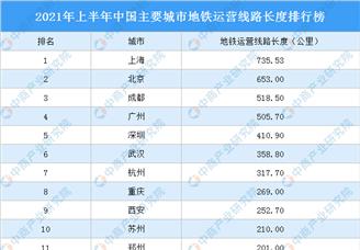 2021年上半年中国主要城市地铁运营线路长度排行榜