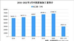 2021年中国原油加工量市场现状分析:华东产量占4成