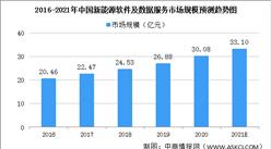 2021年新能源產業信息化市場規模及發展趨勢分析