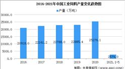 2021年中国工业饲料行业大数据分析:1-5月产量达2579万吨(图)