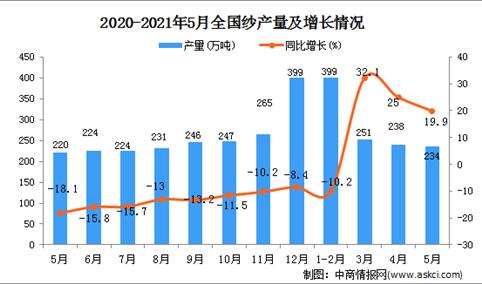 2021年5月中国纱产量数据统计分析