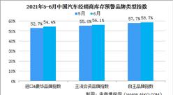 2021年6月中国汽车经销商库存预警指数56.1% 环比上涨3.2个百分点(图)