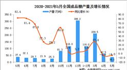2021年5月中国成品糖产量数据统计分析