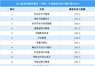 2021届高等职业教育(专科)专业就业竞争力排行榜TOP30(图)