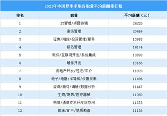 2021年夏季求职期中国各职业平均薪酬排行榜(图)