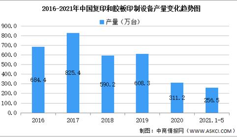 2021年中国复印和胶板印制设备行业区域分布现状分析:广东占比70.8%(图)