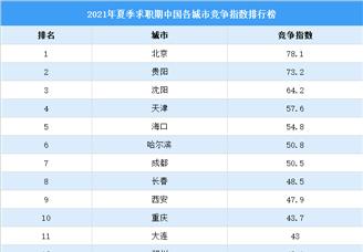 2021年夏季求职期中国各城市竞争指数排行榜:一线城市热度下降(图)
